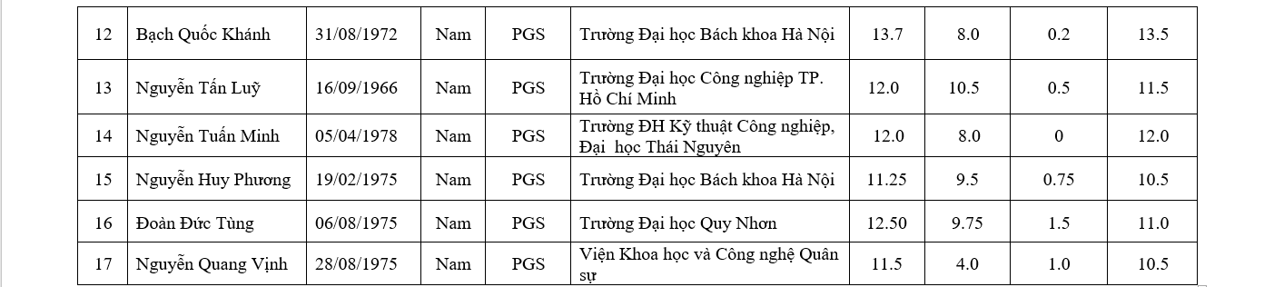 http://hdgsnn.gov.vn/files/anhbaiviet/Images/2019/dat2019/6_1.png